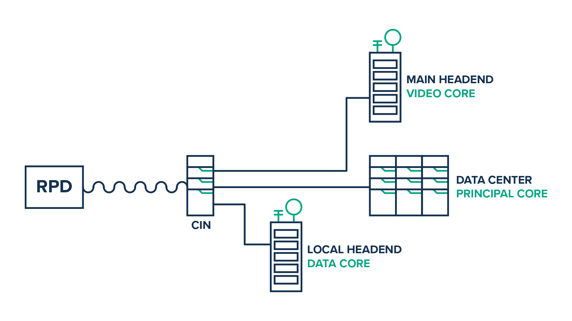 Multi environment of DOCSIS.