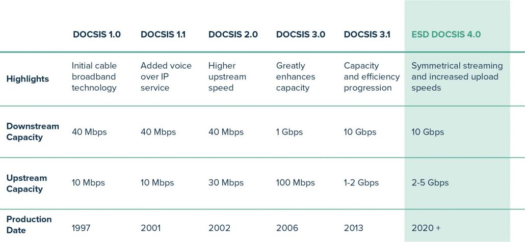 docsis-evolution-access-networks